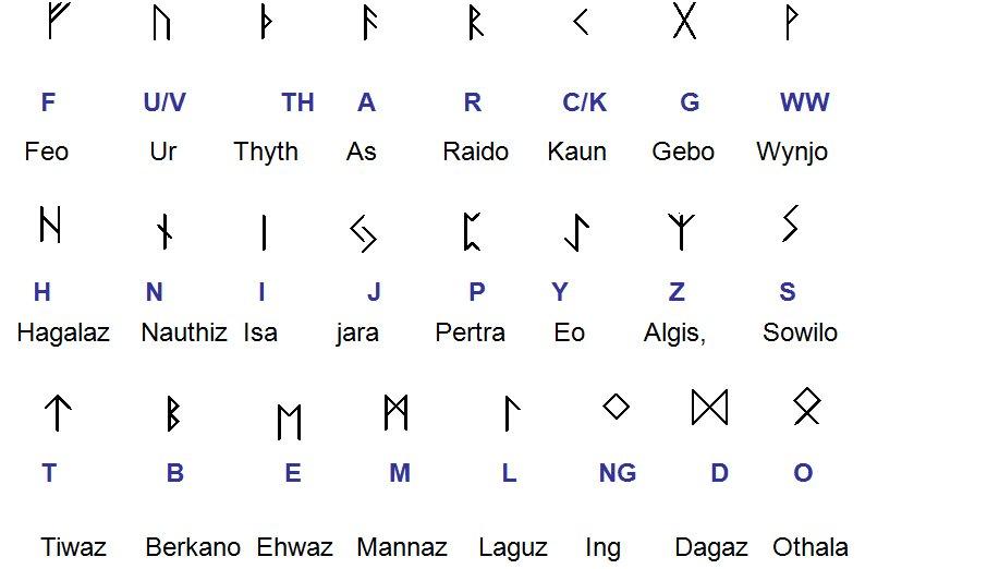 Runer Og Magi